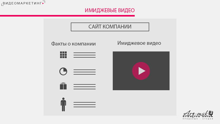 Имиджевый видеоролик один из инструментов развития бизнеса